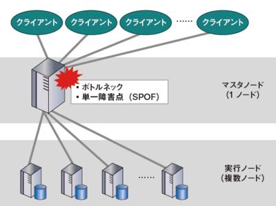 図1 一般的なMPPでのマスタノードの弱み