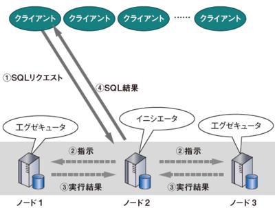 図2 VerticaでのMPP