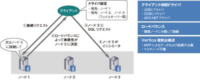 図3 Verticaのロードバランサ