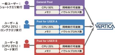 図4 Verticaのワークロード管理