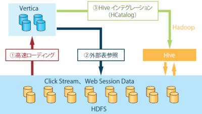 図1 HadoopとVerticaの連携