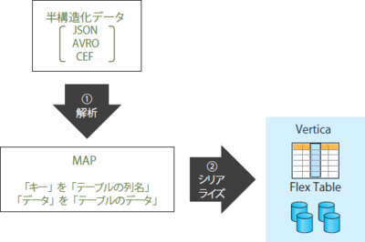 図3 半構造化データをFlex Tableに取り込むイメージ