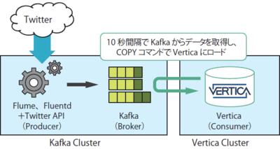 図7 KafkaとVerticaの連携イメージ