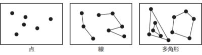 図5 Geospatial Analyticsのオブジェクト