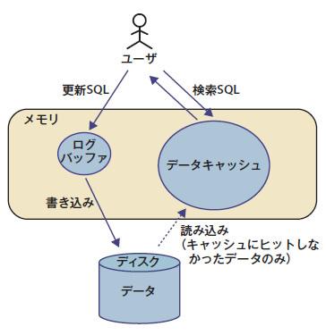 図5 一般的にデータキャッシュに比べて,ログバッファは非常に小さい