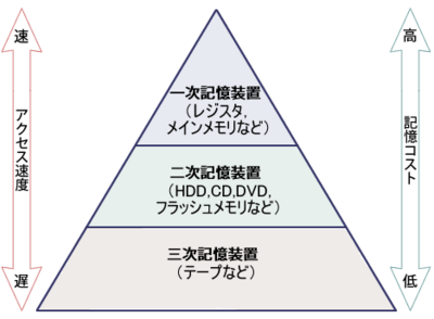 図2 記憶装置の階層