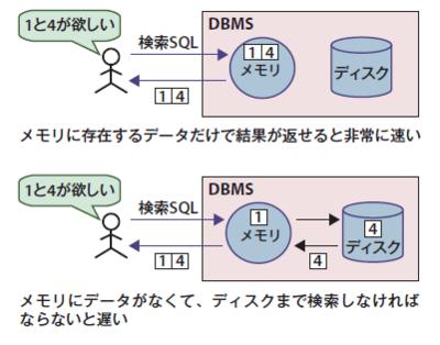 図3 メモリ上にデータがあれば高速に処理ができる