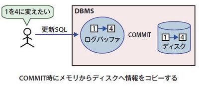 図4 データベース更新時の処理