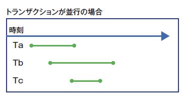 図4 直列に実行された場合と結果が同じなら結果の正しさを担保できる