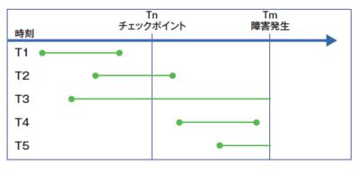 図3 トランザクションの状態と障害発生