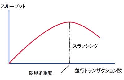 図5 ロックによるスラッシングの発生