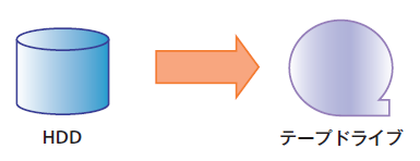 図5 D2T