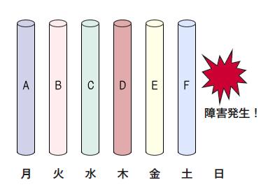 図1 毎日フルバックアップを取れるなら,話はとても簡単
