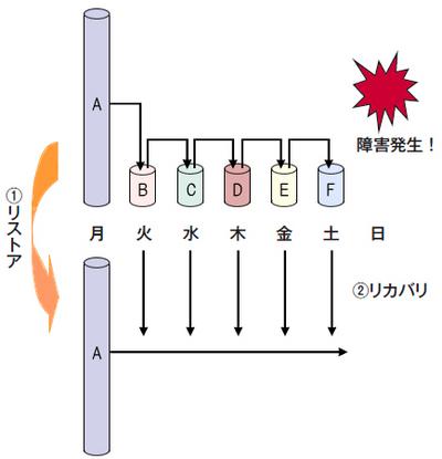 図9 リストア&リカバリ