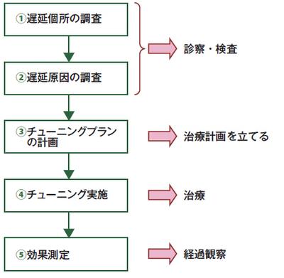 図1 チューニングの一般的なフローと医療との対応