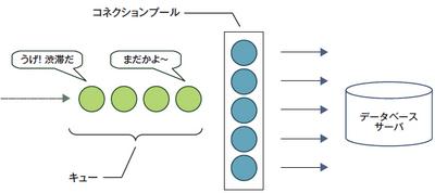 図4 コネクションプールが流量制限として機能してしまう