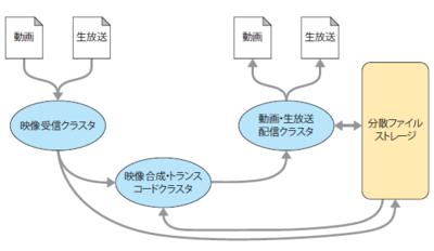 図1 新たに開発された,ニコニコ動画/ニコニコ生放送のバックエンドシステムの構成