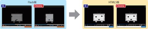 図3 Flash版ではChromeとIEでここまで描画の違いが出てくるが,HTML5版だと,ブラウザによる差異がほぼなく表示可能となっている