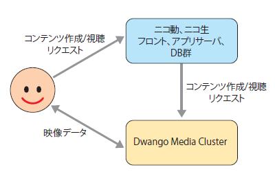 図1 ニコ動,ニコ生の新しいシステムの基本構成。処理の流れは極めてシンプルだ