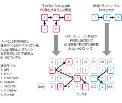 図2 処理のクラスタへの割り当て概念図。CPUやストレージ,ネットワークの帯域,実施すべき処理などから適切なノード群を選択し,そのノード群で作業が行われる