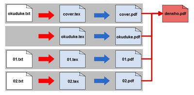 図1 okuduke.txt,01~03.txtを元にdensho.pdfを作成する場合の例