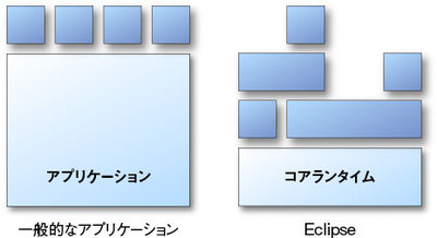 一般的なアプリケーションとEclipseのプラグインアーキテクチャの違い