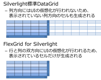 図2 UIの仮想化のイメージ