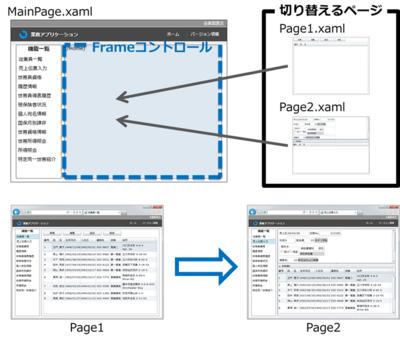 図1 ナビゲーションフレームワークによる画面遷移の仕組み