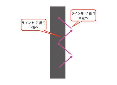 図3 ライントレース制御