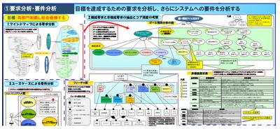 図2 要求モデル