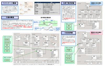 図4 設計モデル(構造面)