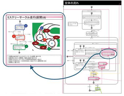 図5 設計モデル(振る舞い面)