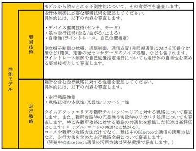 表1 性能審査基準(2011年大会)