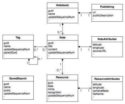 図 NoteStoreのデータモデル