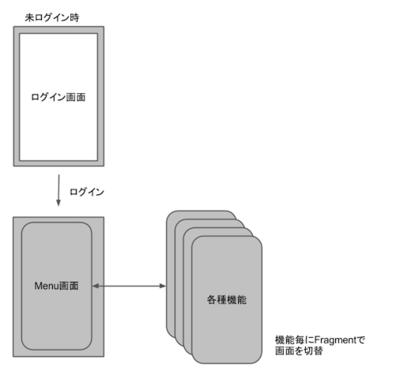 開発するアプリのイメージ