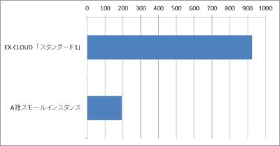(株)データホテルにて実施した,クラウドシリーズの「スタンダード1」プランと,他社クラウドサービスの同価格帯のプラン(スモールインスタンス)のUNIX Benchの結果。4倍以上の差が付く結果となった