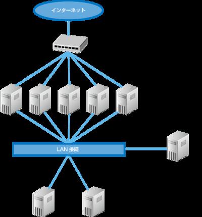 ポータルサイトのサーバ構成