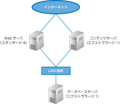 動画配信サービスのサーバ構成