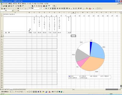 図1 Excelの利用例(グラフ関連)