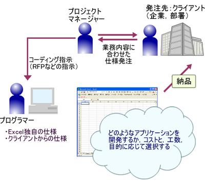 図1 Excel対応アプリケーション開発のイメージ