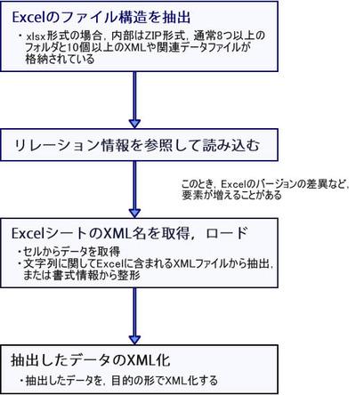 図 ExcelデータをXML化するためのフロー