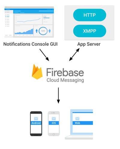 図1 Firebase Cloud Messagingの概要