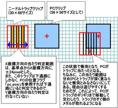 図1 クリップサイズと当たり範囲の仕様