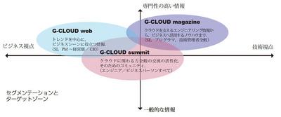 G-CLOUDの対象領域と対象読者