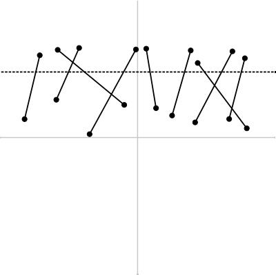 図2 走査線と多数の線分の交差