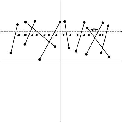 図3 走査線とx座標を両方考慮した交差検出