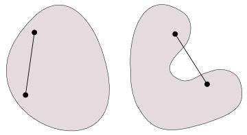 図1 凸性