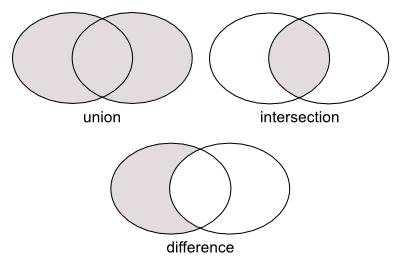 図1 ブーリアン演算