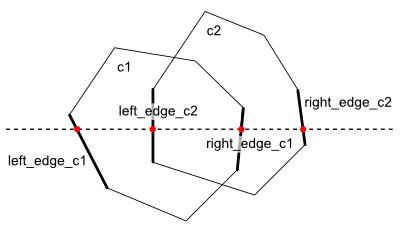図1 走査線と交わる4辺
