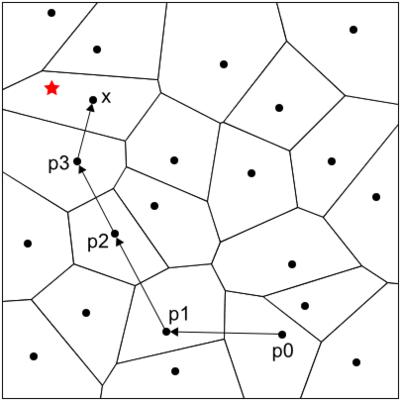 図3 ボロノイ図を利用した最近傍探索